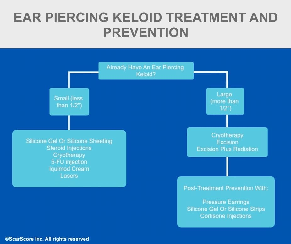 A decision tree showing a protocol for keloid treatment and prevention